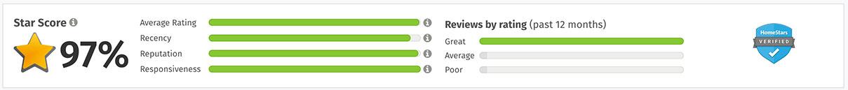 HS-Reviews